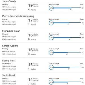 جدول گلزنان لیگ برتر انگلیس