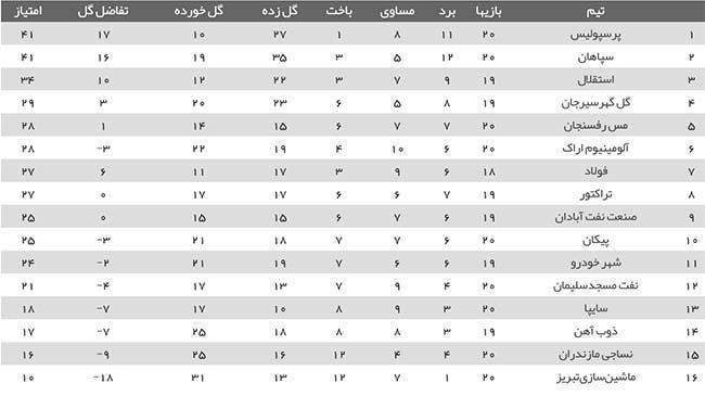 جدول لیگ برتر 99/1400 لیگ بیستم [آنلاین]