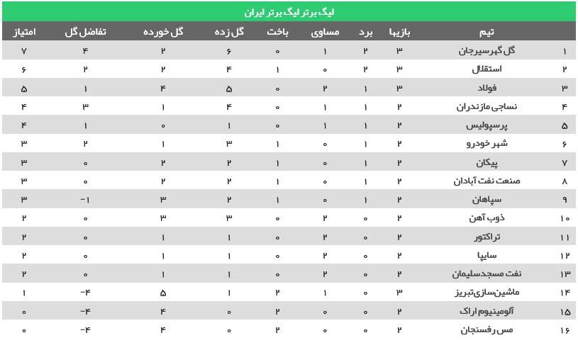 جدول لیگ برتر فصل 99/1400