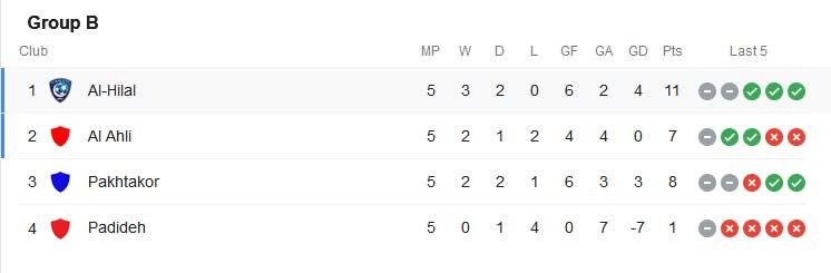 جدول گروه b لیگ قهرمانان آسیا