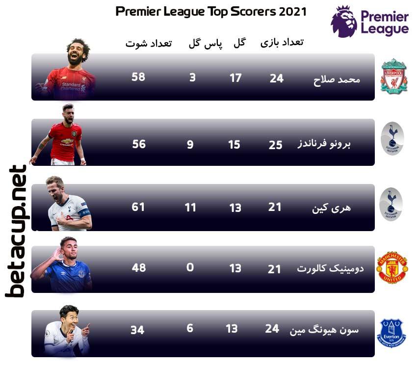 جدول گلزنان لیگ برتر انگلیس 2020/2021