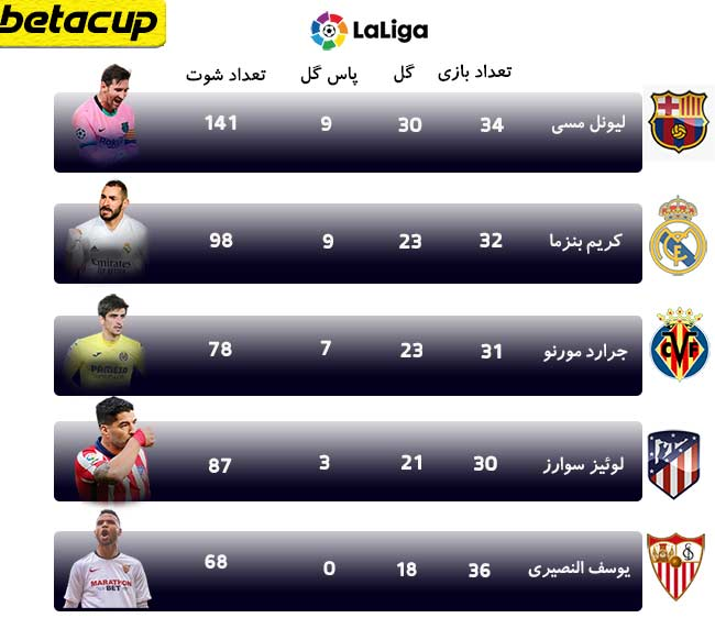 جدول گلزنان لالیگای اسپانیا فصل 2020/2021