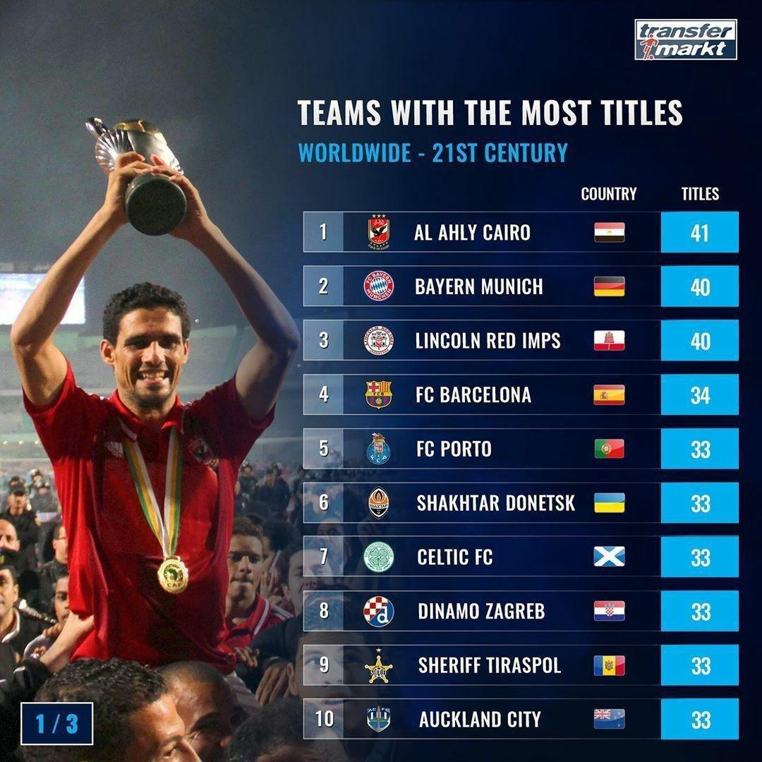 رده بندی پرافتخارترین باشگاه های فوتبال جهان در قرن بیست و یکم