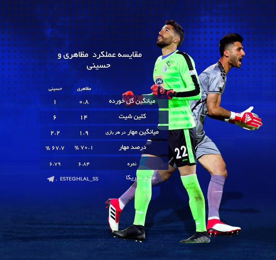 مقایسه عملکرد رشید مظاهری و سید حسین حسینی
