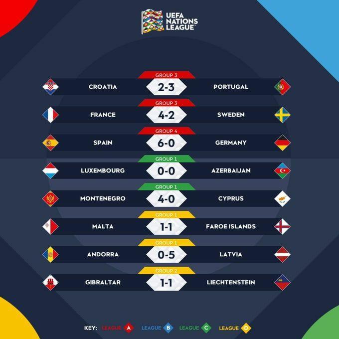 نتایج دیشب لیگ ملتهای اروپا