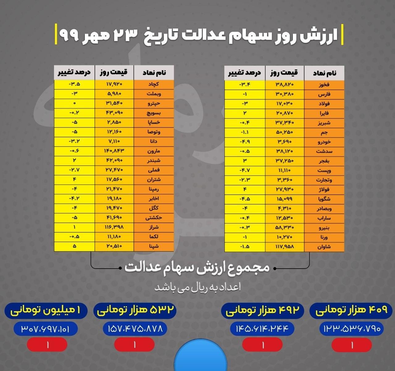 جدول ارزش روز سهام عدالت 24 مهر 99