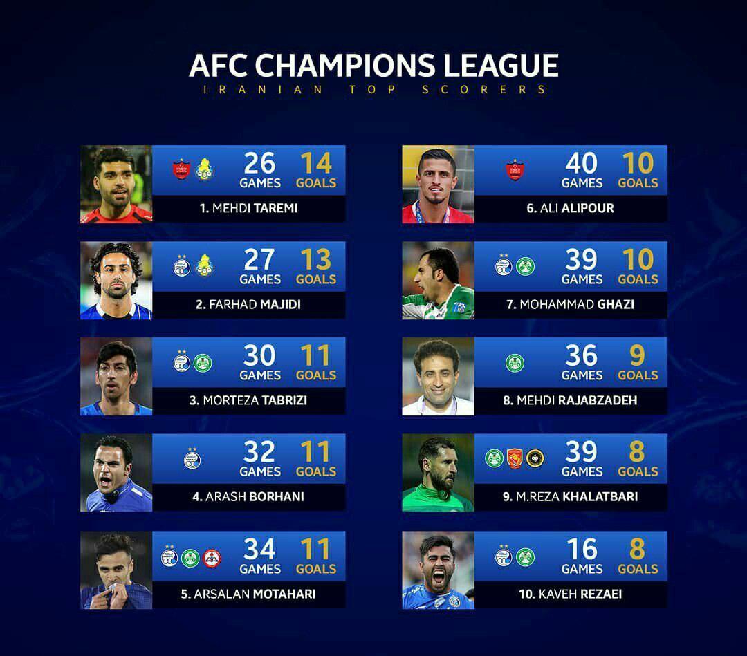 جدول برترین گلزنان ایرانی تاریخ لیگ قهرمانان آسیا
