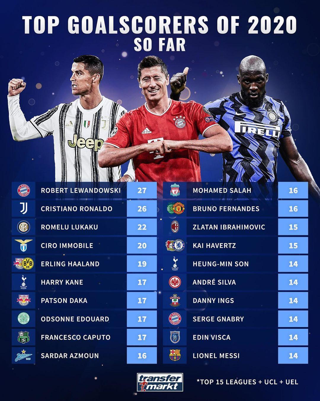 جدول بهترین گلزنان فوتبال اروپا 2020 | سردار آزمون بالاتر از لیونل مسی