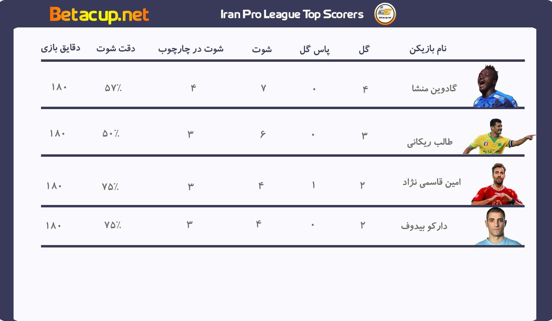 جدول گلزنان لیگ برتر ایران