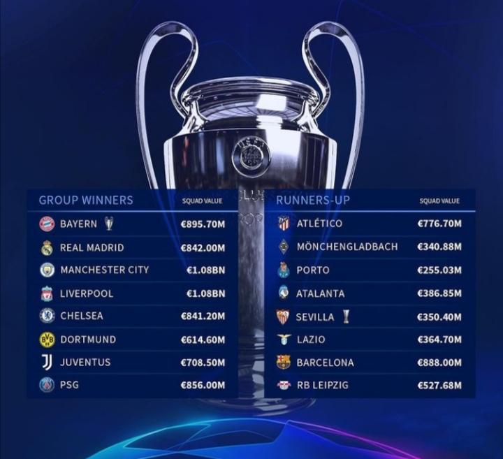 کدام تیمها از مرحله گروهی لیگ قهرمانان اروپا صعود کردند؟