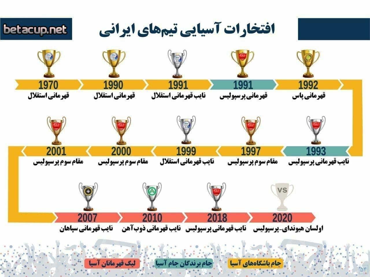 جدول تیم های ایرانی حاضر در فینال آسیایی | استقلال صدرنشین فینال ها