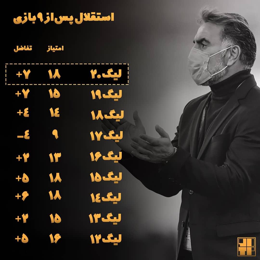 محمود فکری با این آمار به خود می بالد + جدول