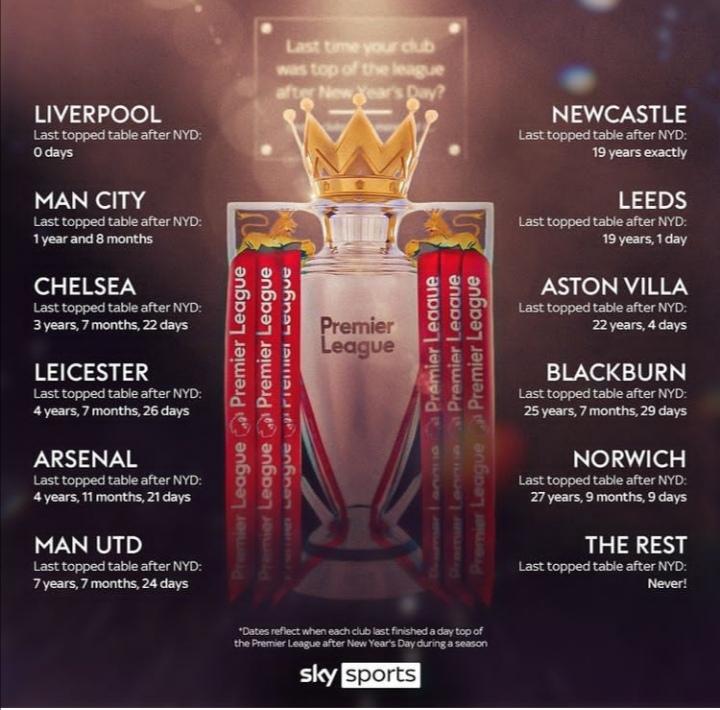 فکت آماری در مورد دوری تیم های مختلف انگلیسی از صدر جدول لیگ برتر