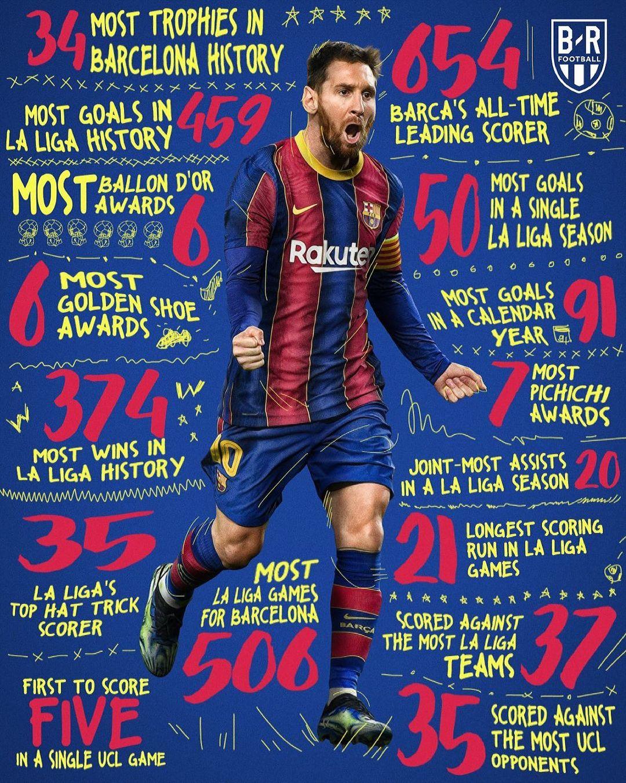 لیست تمام رکوردهای لیونل مسی در لالیگا