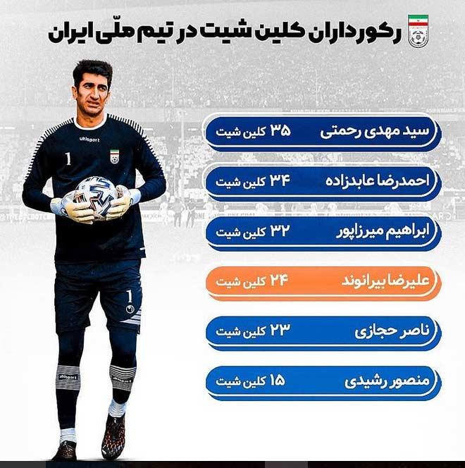 رده بندی رکوردداران کلین شیت در دروازه تیم ملی ایران