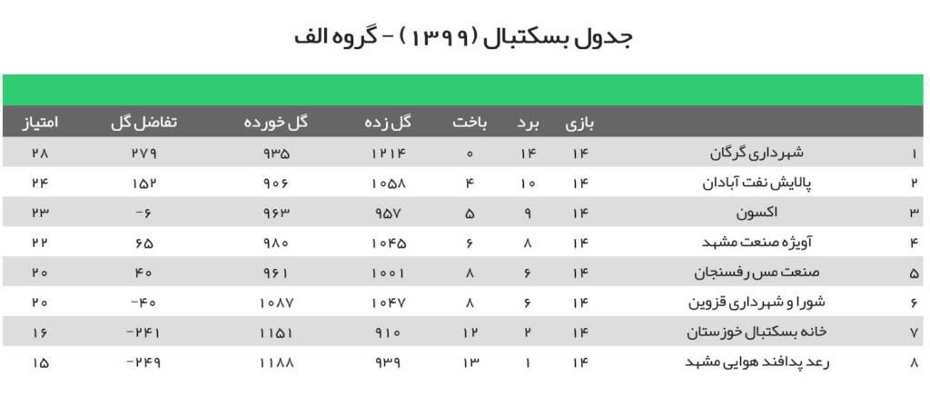 جدول لیگ بسکتبال ایران 1400 گروه الف