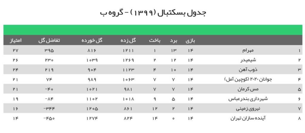 جدول لیگ بسکتبال ایران 1400 گروه ب