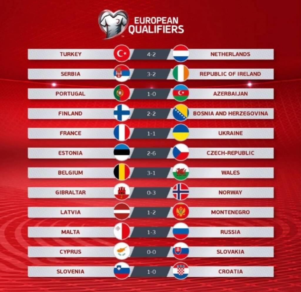 نتایح کامل بازیهای دیشب مقدماتی جام جهانی 2022 در منطقه اروپا