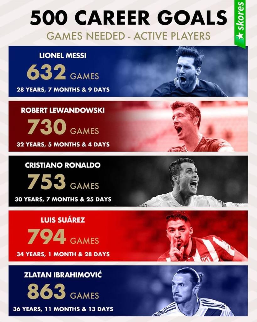 لیست همه بازیکنان فوتبال جهان با بیش از 500 گل زده