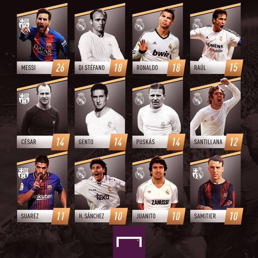 لیست بهترین گلزنان تاریخ ال کلاسیکو