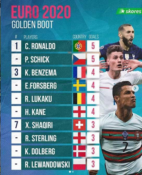 جدول گلزنان یورو 2020