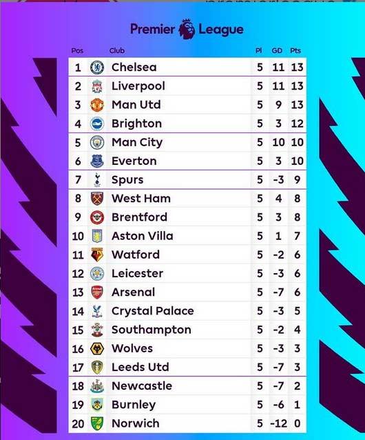 جدول لیگ برتر انگلیس 2021-2022