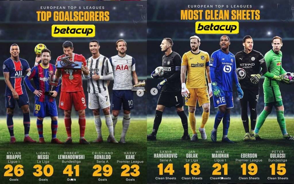 لیست بهترین گلزنان و بهترین دروازه بانان 5 لیگ معتبر فوتبال اروپا
