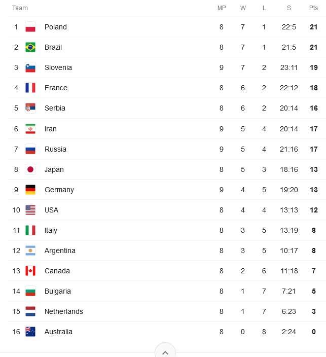 جدول لیگ ملت های والیبال VNL 2021