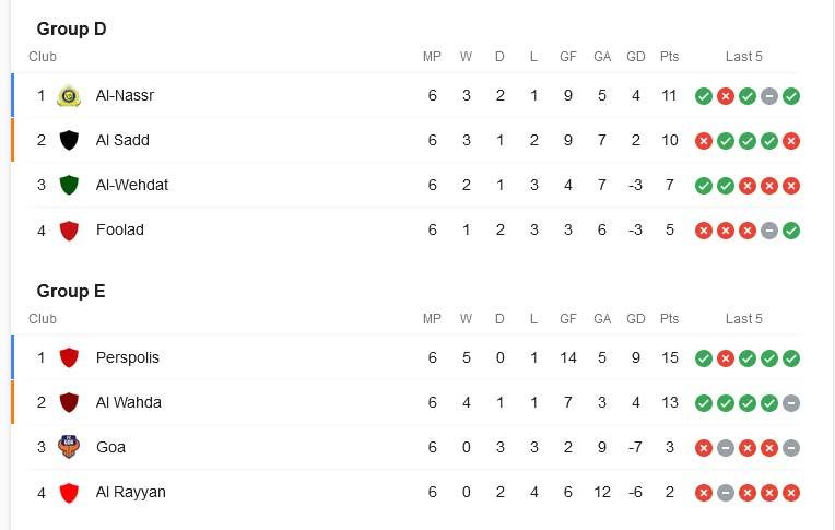 جدول نهایی گروه پرسپولیس، استقلال و تراکتور پس از مرحله گروهی ACL 2021