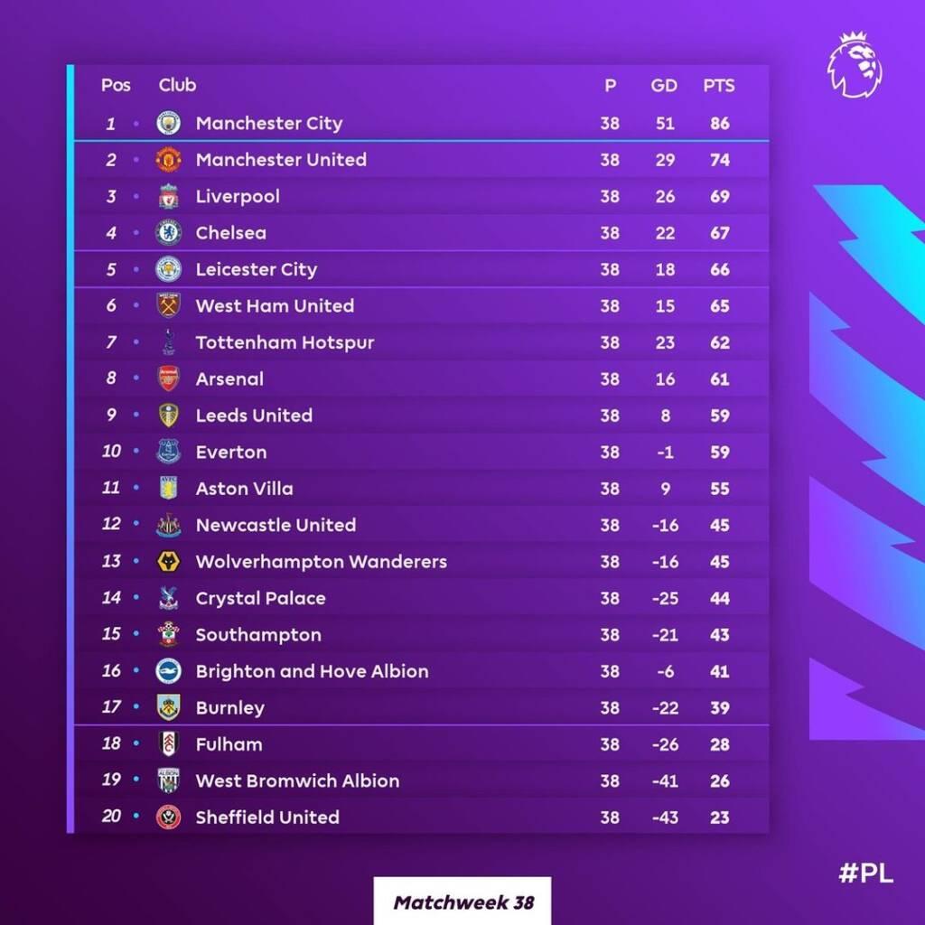 جدول لیگ برتر انگلیس 2021/2022