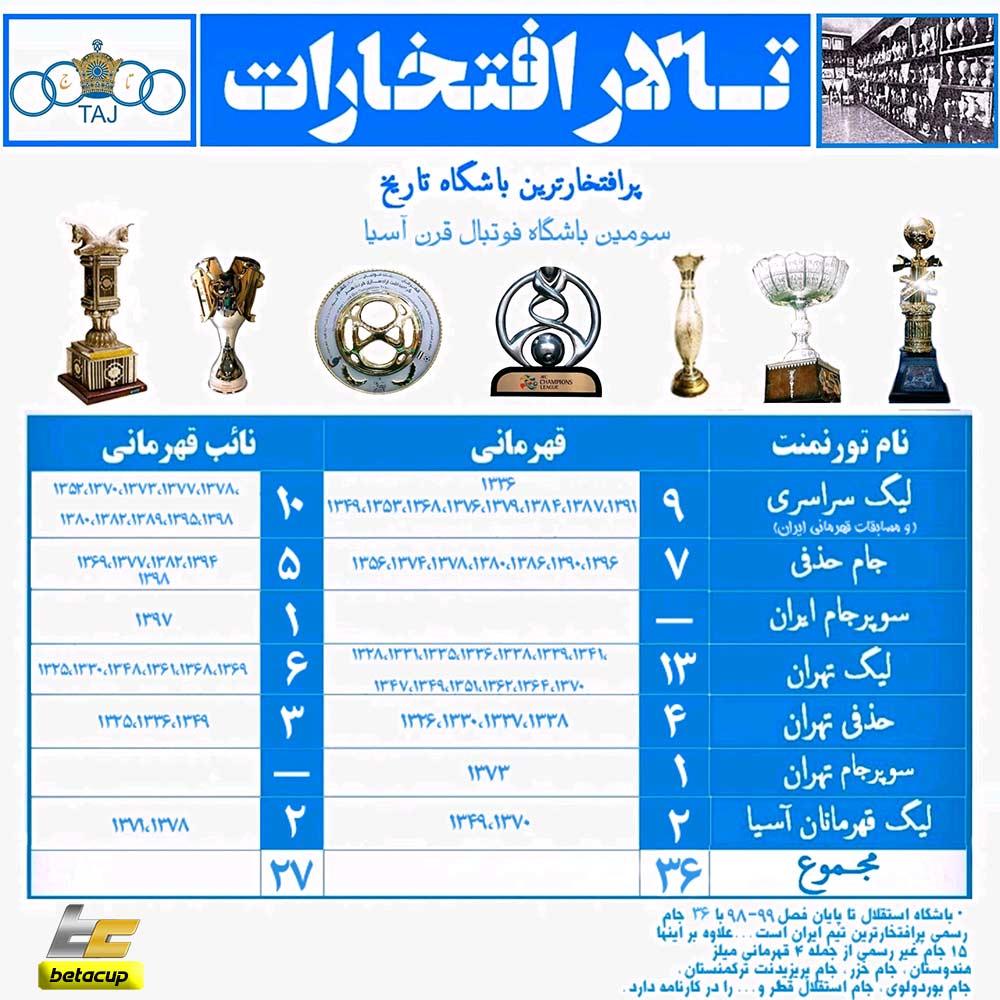 لیست افتخارات و تعداد قهرمانی های استقلال از بدو تاسیس تا امروز