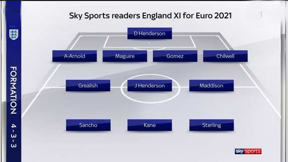 ترکیب تیم ملی انگلیس در یورو 2020