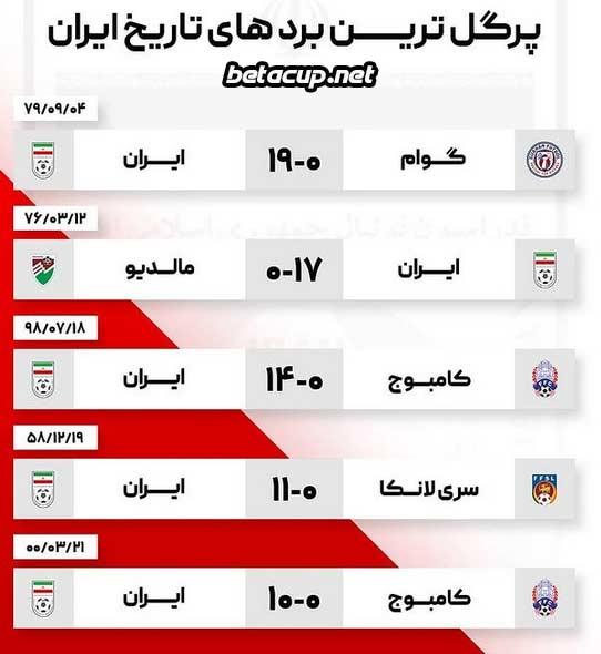 پرگل ترین نتایج تاریخ بازی های تیم ملی ایران