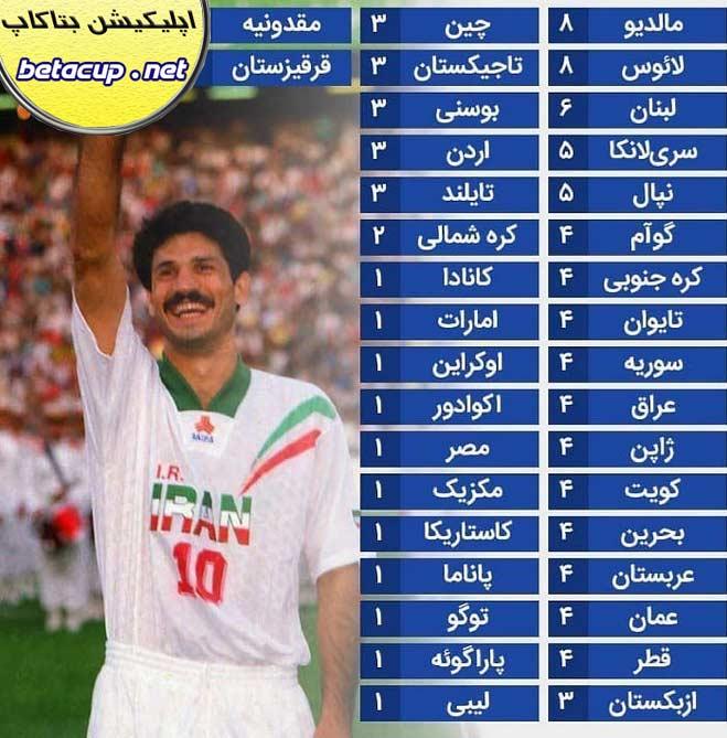 اینفوگرافیک تفکیک 109 گل رونالدو و علی دایی