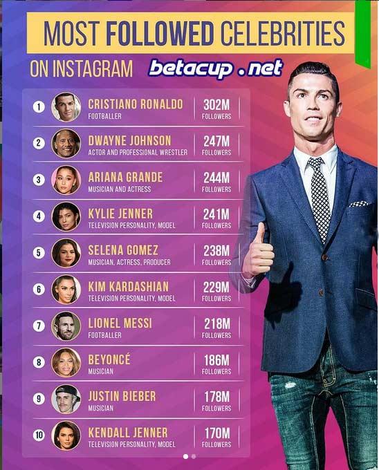 بیشترین فالوور اینستاگرام را چه کسی دارد | رونالدو بالاتر از سلبریتی های معروف