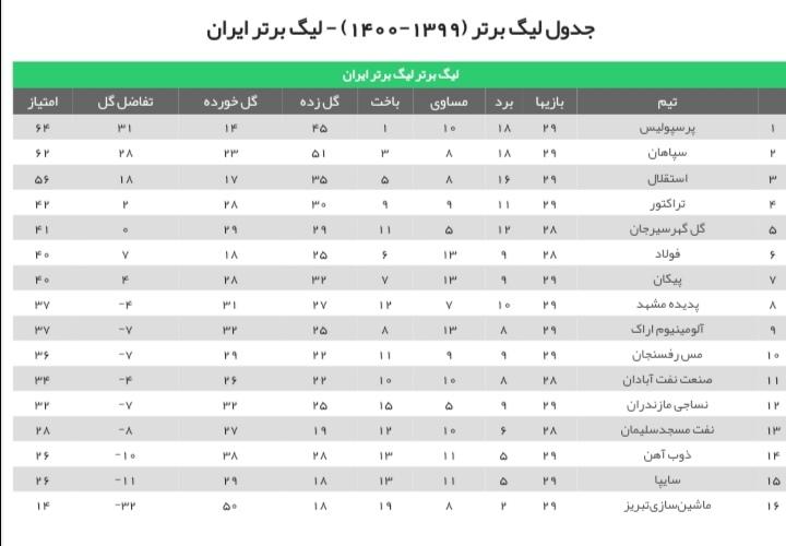 جدول لیگ برتر 1400/1401 ایران فصل بیست و یکم [لحظه ای]