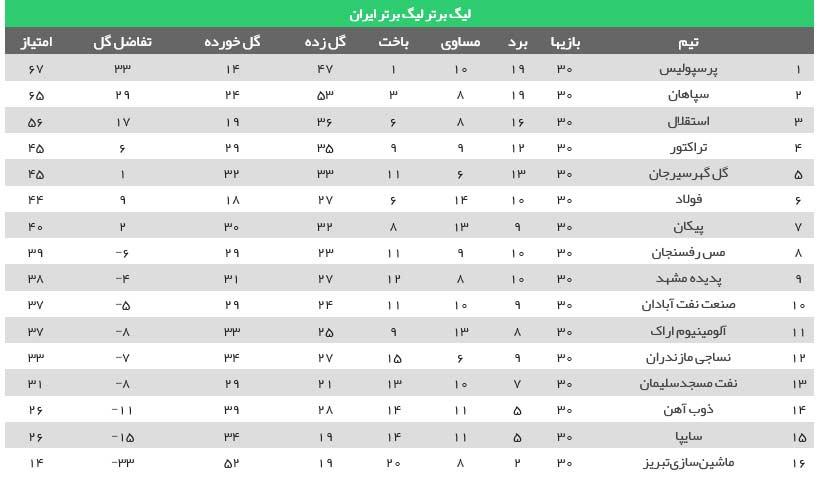 جدول لیگ برتر 1400/1401