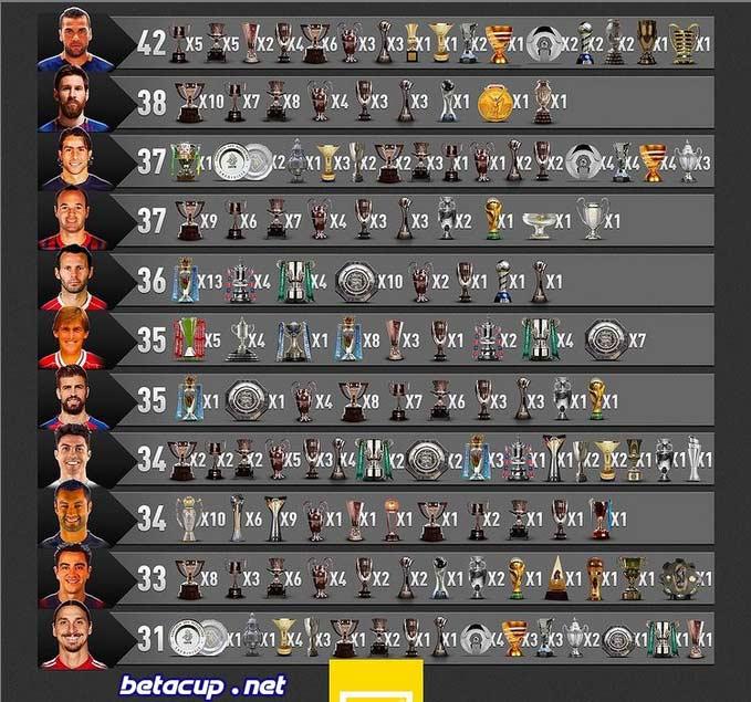 رده بندی پرافتخارترین بازیکنان فوتبال جهان از نظر تعداد قهرمانی