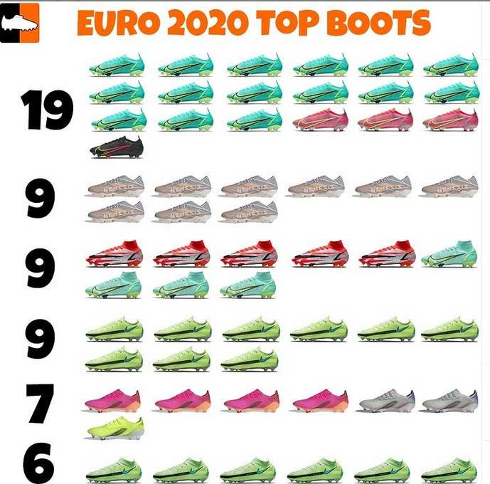 نایکی برترین برند در کفش های فوتبالیست ها در یورو 2020