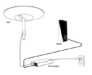 دستگاه های مورد نیاز برای راه اندازی اینترنت ماهواره ای استارلینک