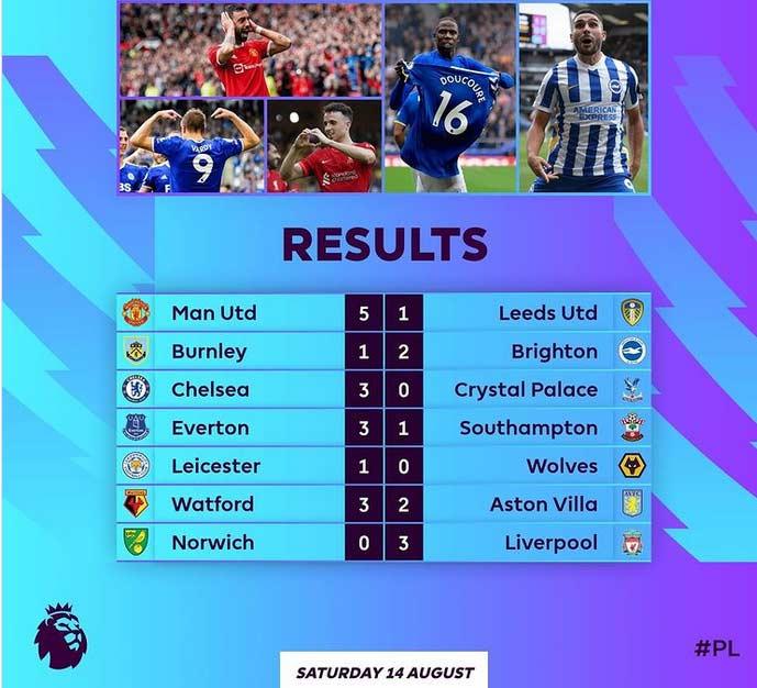 نتایج هفته اول لیگ برتر انگلیس 2021/2022