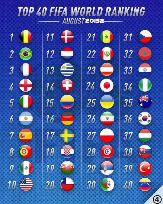جدیدترین رده بندی تیم های ملی فوتبال 2021