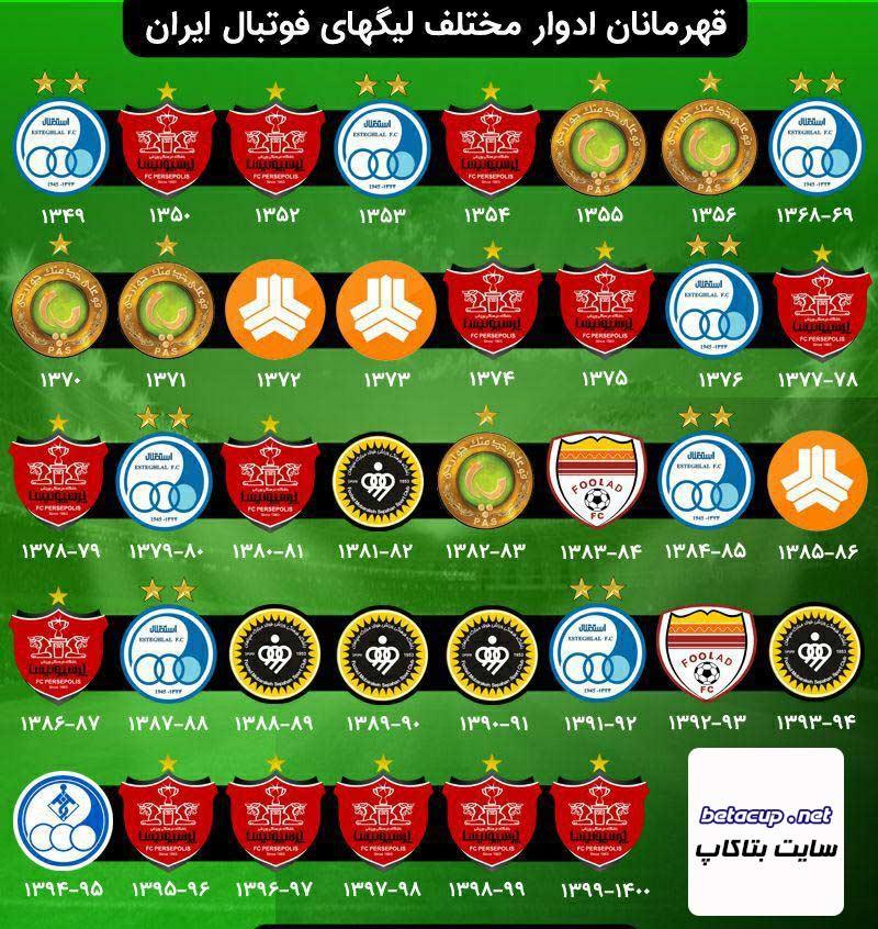 فهرست تیم های قهرمان در ادوار مختلف لیگ ایران